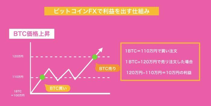 ビットコインFX(仮想通貨FX)で利益を出す仕組み