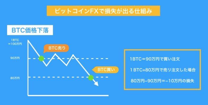 仮想通貨FX(ビットコインFX)で損失が出る仕組み
