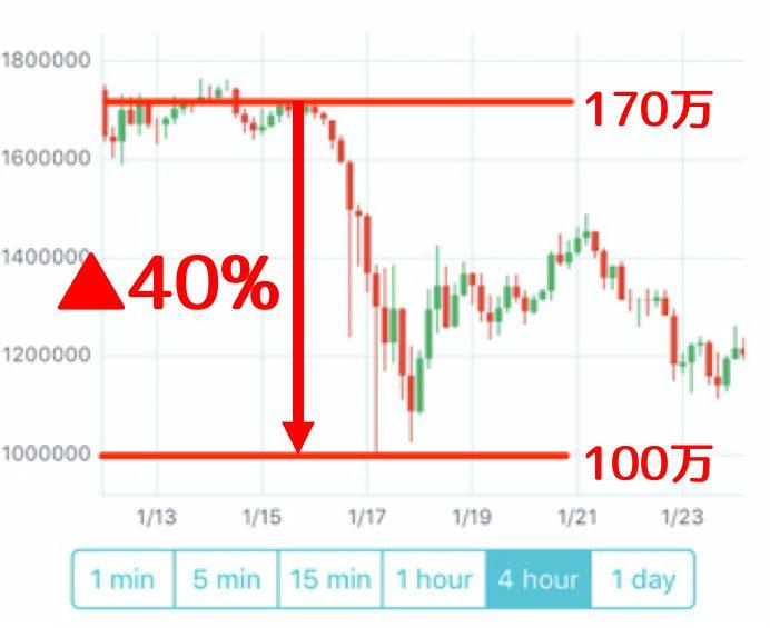 仮想通貨の勢力図 ビットコイン1強に異変 分裂騒動で乗り換え活発