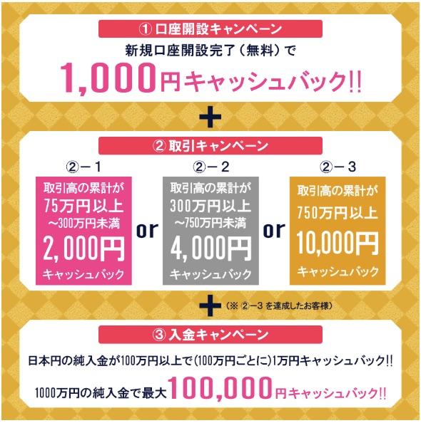 DMM_Bitcoin1周年記念!最大111_000円キャッシュバック!