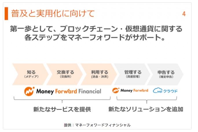 仮想通貨交換事業参入のマネーフォワード
