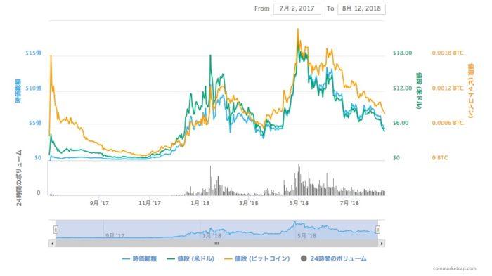 EOS_価格・チャート