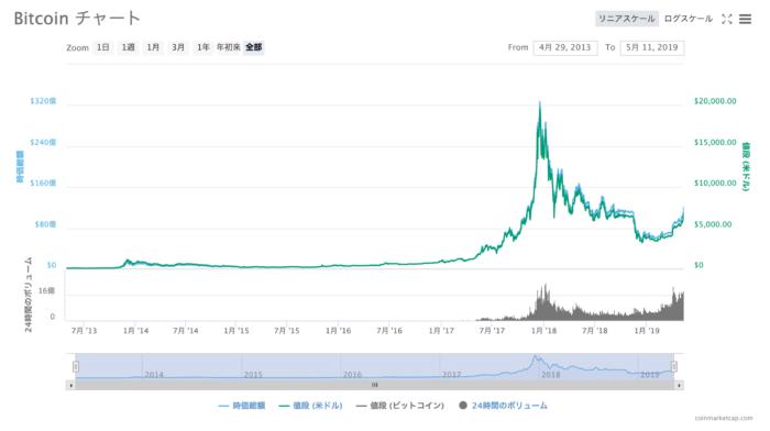 Bitcoin_価格、チャート