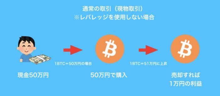 仮想通貨 現物取引