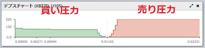 BitMex-デプスチャート