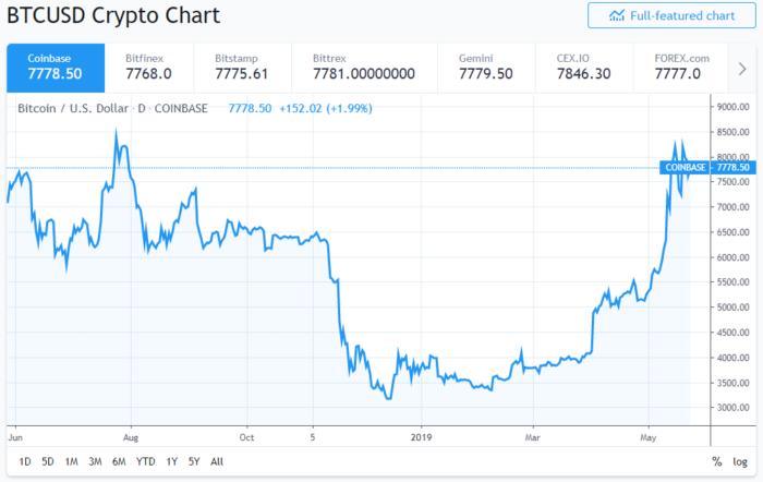 Trading View - BTC/USD